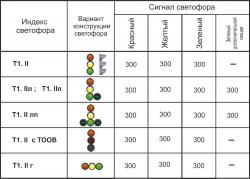 modifikatsii-T-1.II_